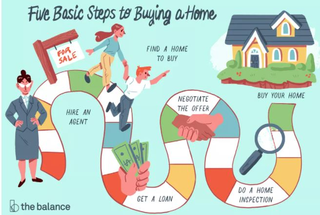 21 Aug Buying a Home